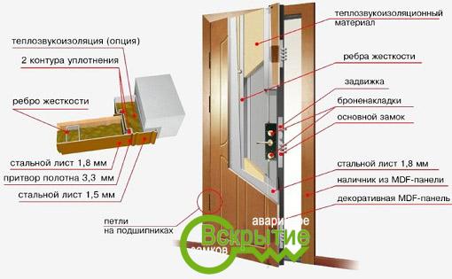 вскрыть дверь в Беларуси